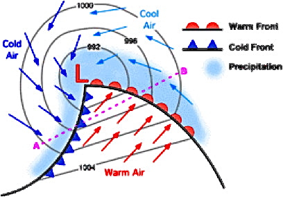 Low Pressure System showing the Warm Sector